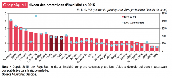 comparatif-europe-budget-handicap.png